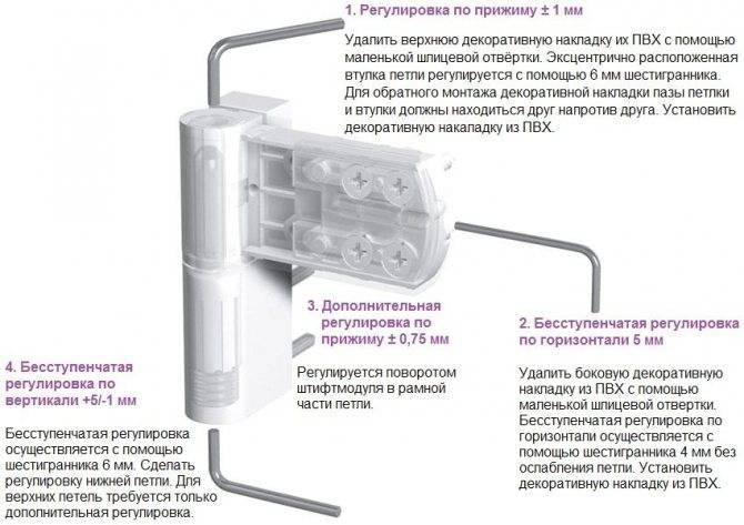 Регулировка пластиковых дверей