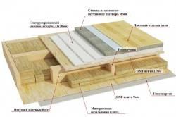 Каркасные дома технология строительства своими руками