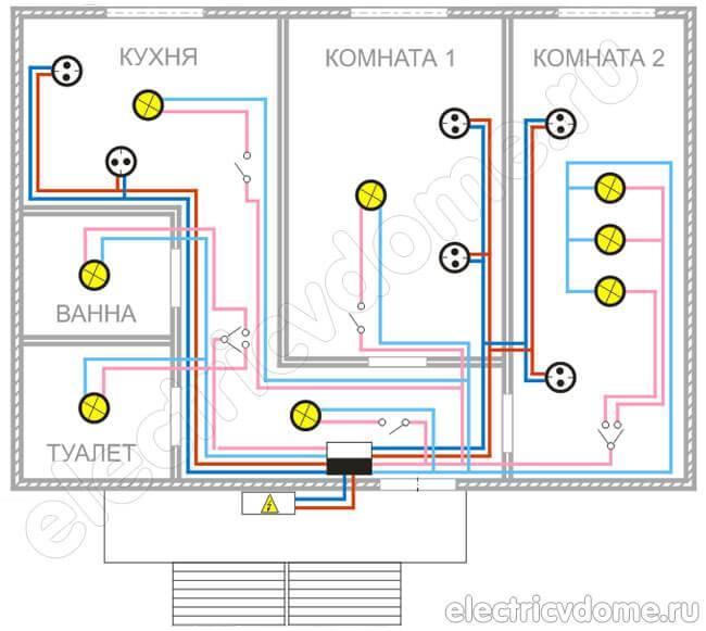 Как сделать разводку электропроводки в доме? — что надо знать.