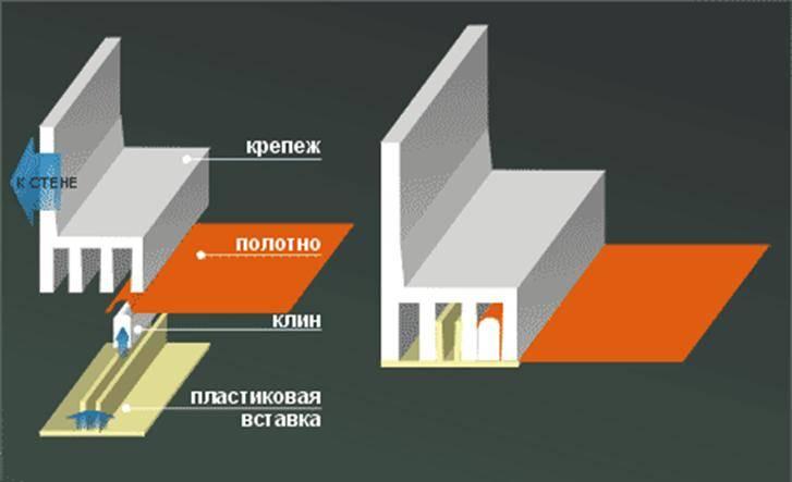 Как крепится натяжной потолок к коробу из гипсокартона