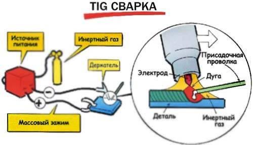 Почему прилипает электрод при сварке: качество изделия и профессионализм сварщика