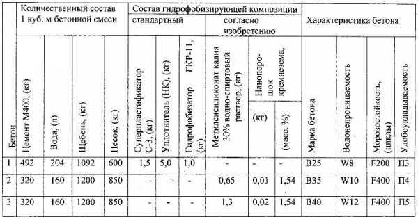 Портландцемент м500 (27 фото): гост, плотность пц д0 и д20  и другие характеристики, как хранить