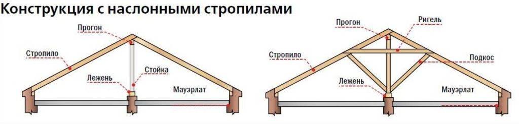 Устройство крыши деревянного дома, её утепление, отделка и ремонт