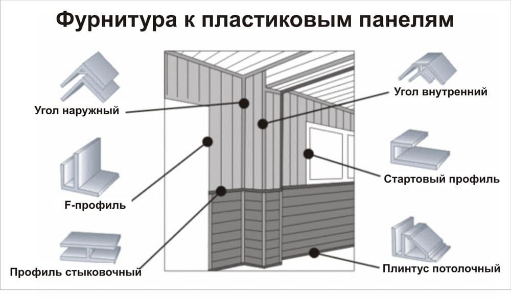 Как крепить пластиковые панели к потолку – инструкция по монтажу