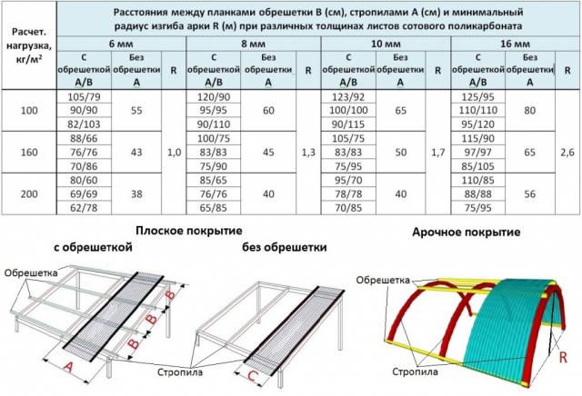 Крепление поликарбоната к металлическому каркасу теплицы ⭐ видео + инструкция