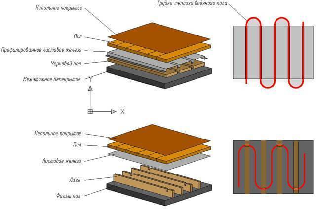 Особенности установки теплого пола в деревянном доме