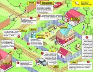 На каком расстоянии от забора можно строить дом по закону – требования снип
