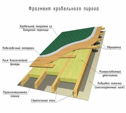 Плоская крыша частного дома своими руками – устройство и монтаж (фото, видео инструкция)