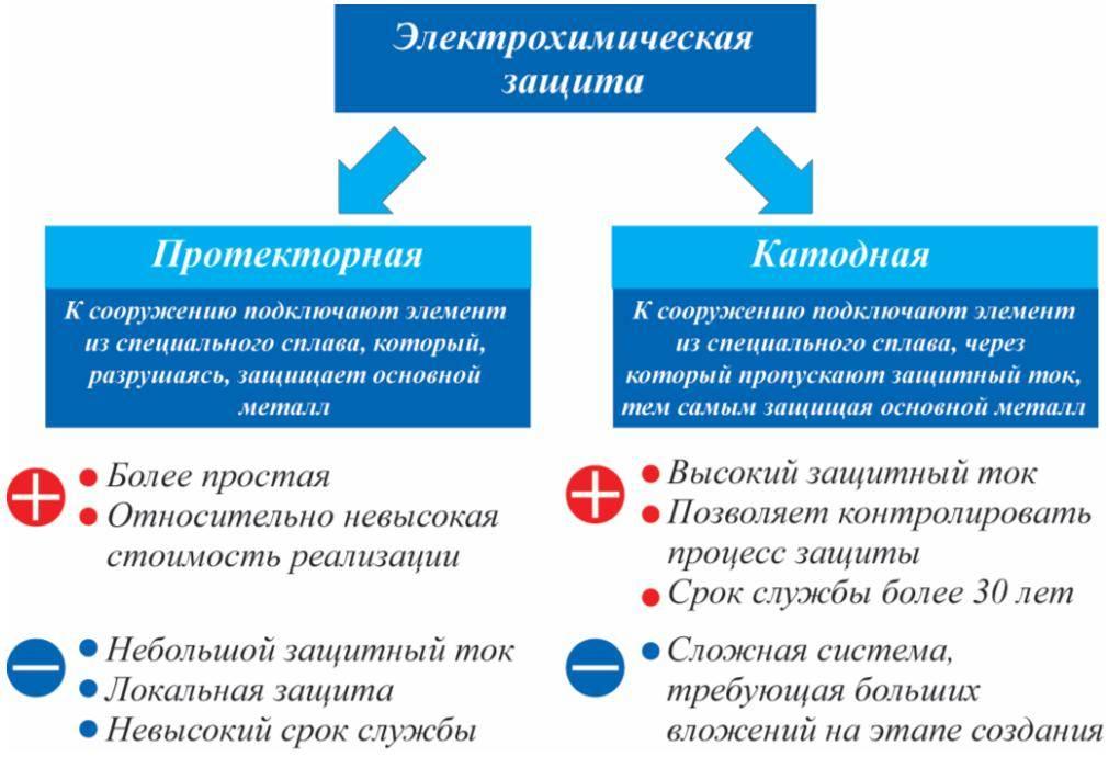 Активная защита трубопроводов от коррозии