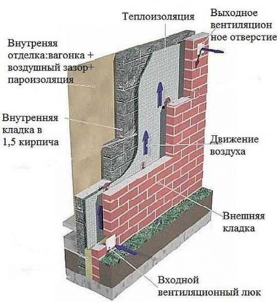 Как построить баню из кирпича своими руками: пошаговая инструкция