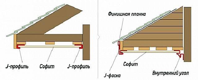 Подшивка свесов крыши: тонкости процесса