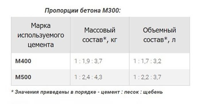 Бетон м400: пропорции, технология изготовления