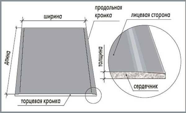 Какой гипсокартон лучше использовать для стен?