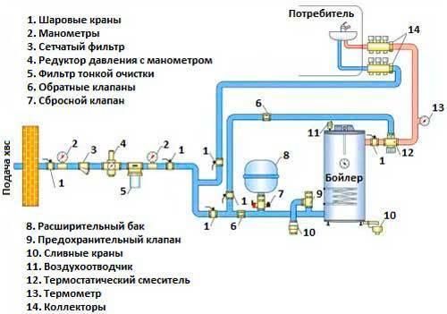 Водоснабжение частного дома своими руками - устройство водопровода в частном доме (+фото)