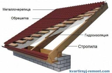 Укладка гидроизоляции под металлочерепицу - кровля и крыша