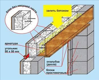 Как выполняется облицовка дома из газобетона кирпичом