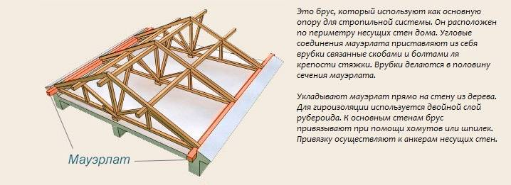 Деревянная крыша: 9 составных частей стропильной системы