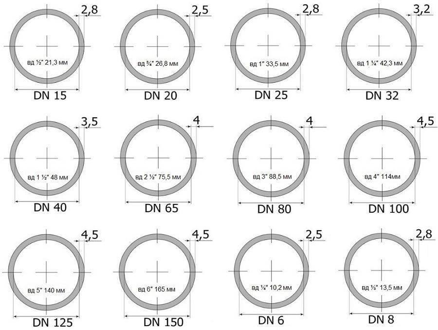 Размеры труб в дюймах и миллиметрах – правила измерения и различия стандартов