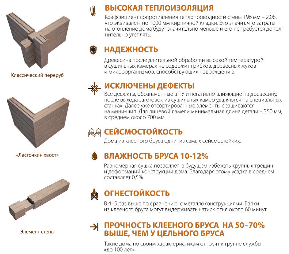 Характеристики клееного бруса, а также его преимущества и недостатки