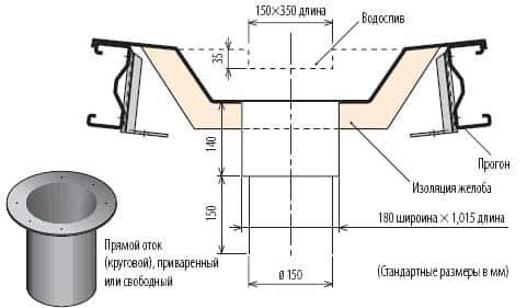 Устройство водостоков крыш: внутренних и наружных