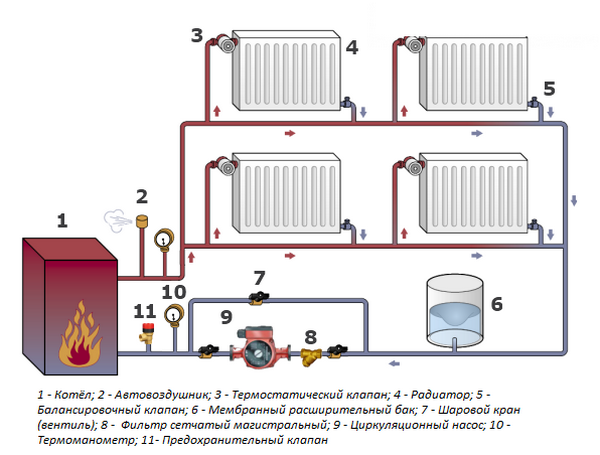 На какой скорости должен работать насос отопления циркуляционный: что ставить при малой мощности котла, для чего нужно включать