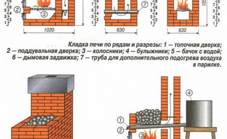 Баня своими руками проекты - инструкция по составлению!