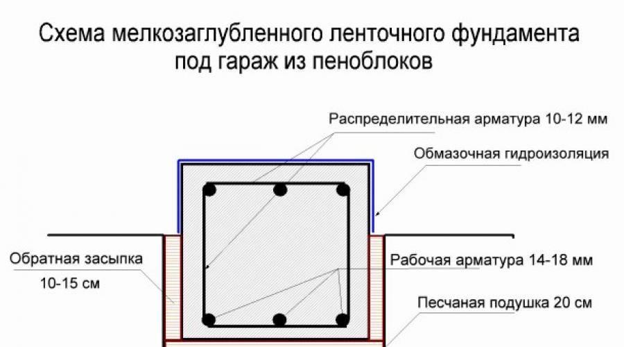 Гараж из пеноблоков своими руками - пошаговая инструкция с фото, чертежами и видео