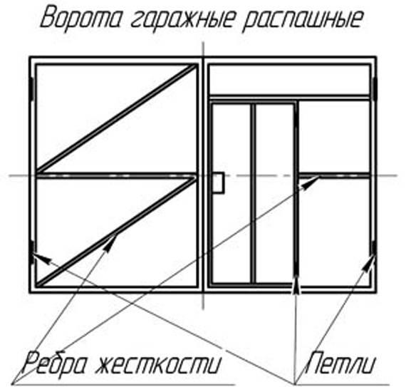 Ворота в гараж своими руками: 120 фото простых и сложных конструкций для постройки