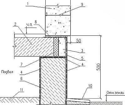 Использование подвальных помещений в многоквартирном доме: деятельность в подвале жилого дома