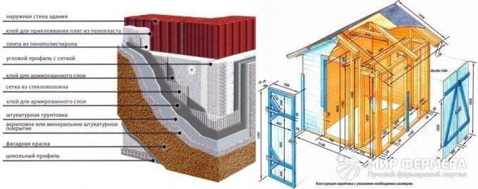 Из чего построить сарай на даче дешево и быстро: пеноблок, кирпич, каркасный сарай из дерева