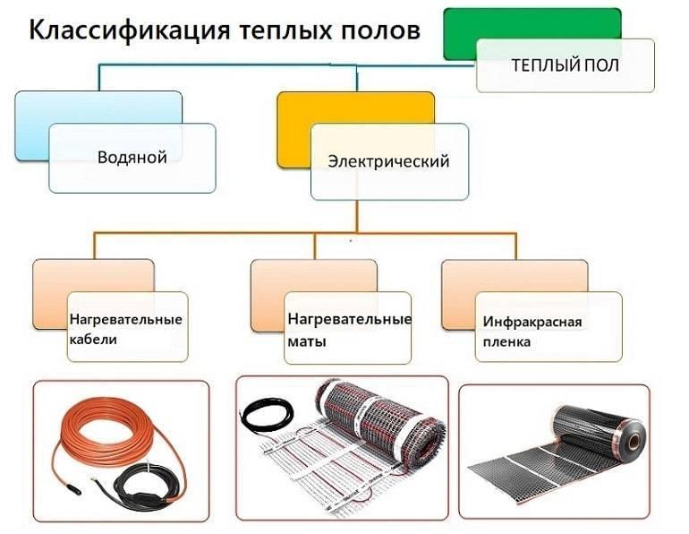 Применение разных видов инфракрасного теплого пола