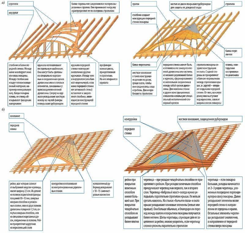 Устройство слуховых окон на крышу