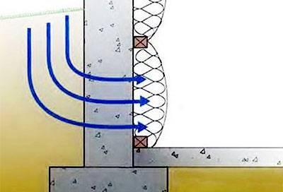Утепление фундамента изнутри в деревянном доме - инструкция, технология