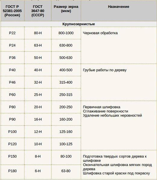 Таблица маркировки наждачной бумаги, виды зернистости и абразива