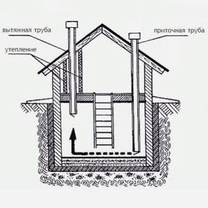 Вентиляция погреба в гараже своими руками: способы и порядок монтажа + полезные советы по обустройству