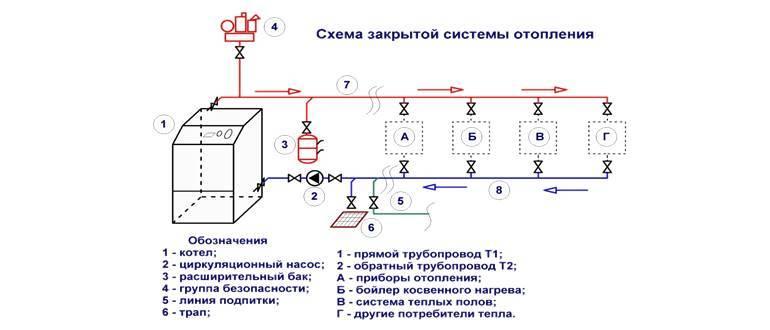 Зависимая и независимая система отопления схема присоединения теплоснабжения на примерах видео и фото