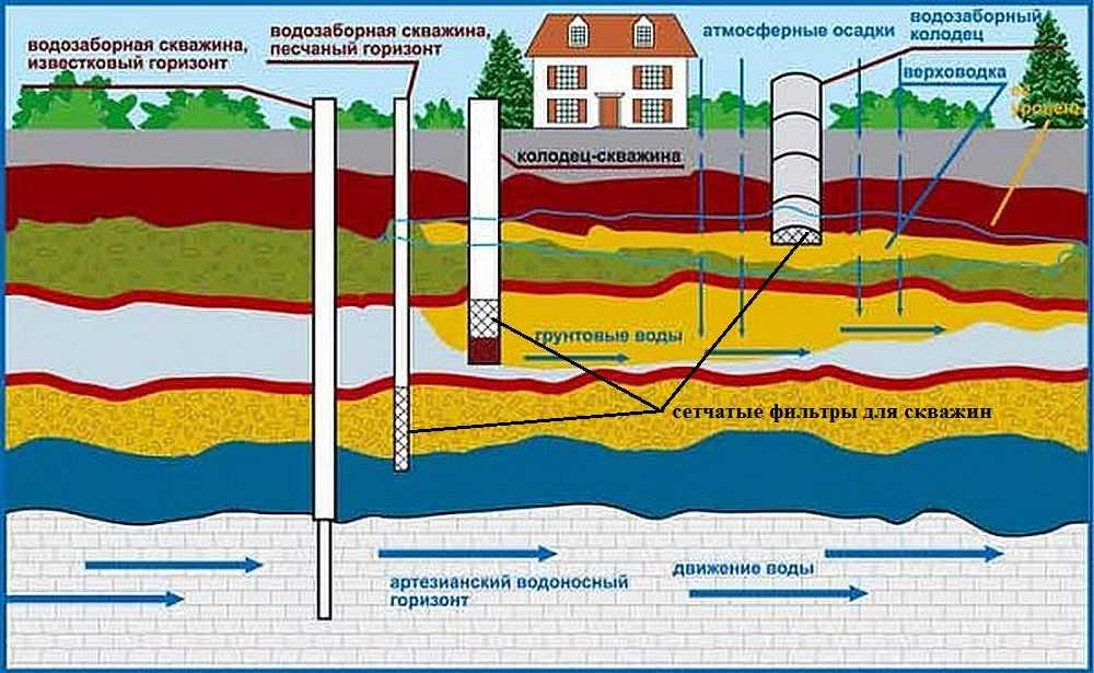 Обезжелезивание воды из скважины: фильтр и система обезжелезивания