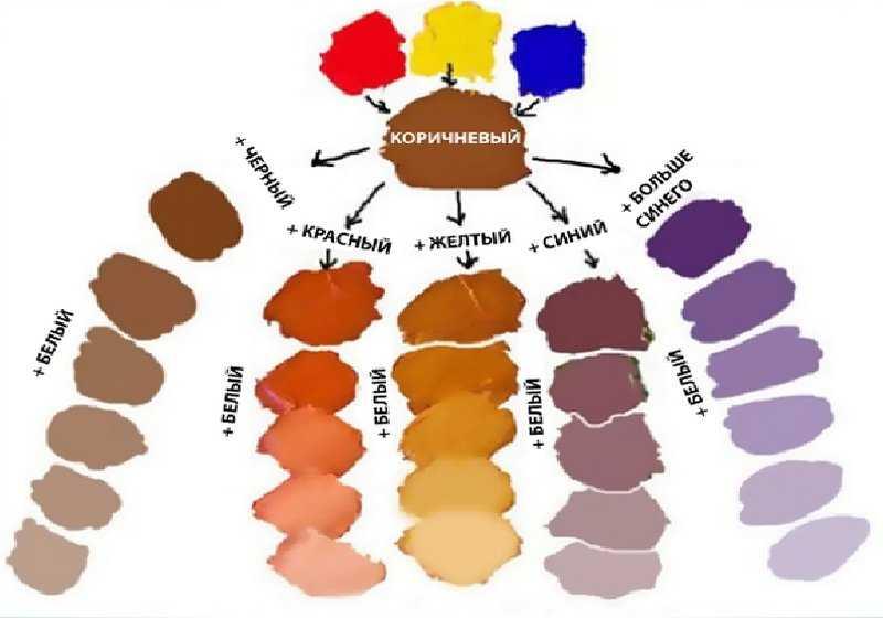 Каким способом получить красный цвет при смешивании красок