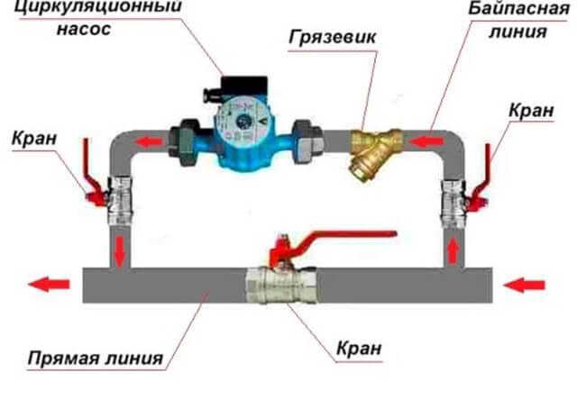 Байпас в системе отопления: диаметр, назначение, расчет,