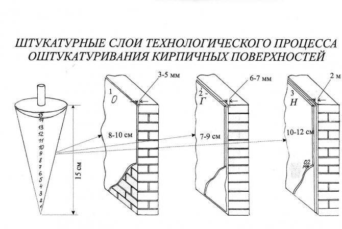 Штукатурка стен: максимальная толщина слоя