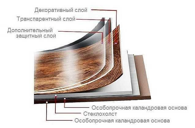 Арт-винил напольное покрытие - характеристики, технология укладки