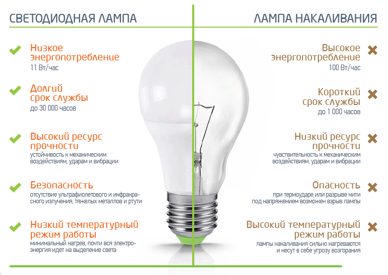 Как выбрать светодиодную лампу - 95 фото основных критериев выбора для дома