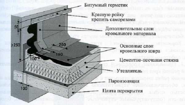 Планка примыкания для металлочерепицы - всё о кровле