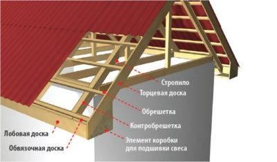 Ветровая планка на крышу для кровли: размеры торцевой доски