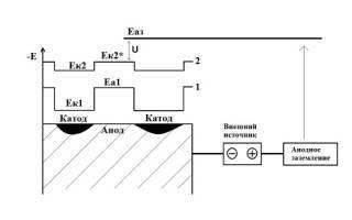 Анодная защита металла от коррозии: действие, применение, активная, пассивная, кабель