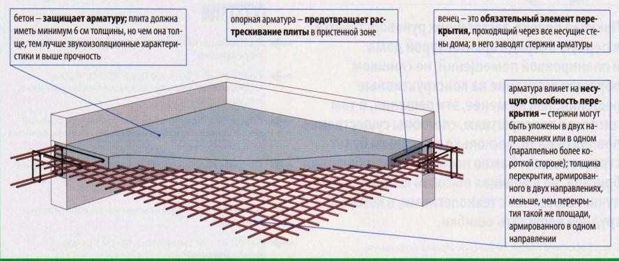 Калькулятор расчета количества дополнительной арматуры для плитного фундамента