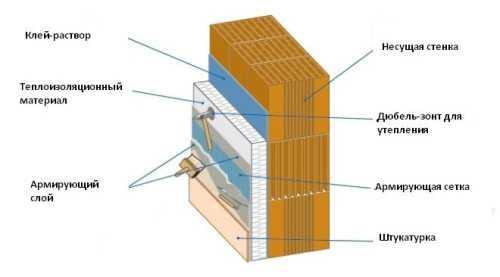 Системы утепления фасадов: технология монтажа теплоизолятора и штукатурного слоя своими руками