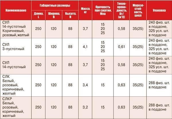 Полнотелый красный кирпич: плотность одинарного и стандартного кирпича размером 250х120х65 мм, его характеристика