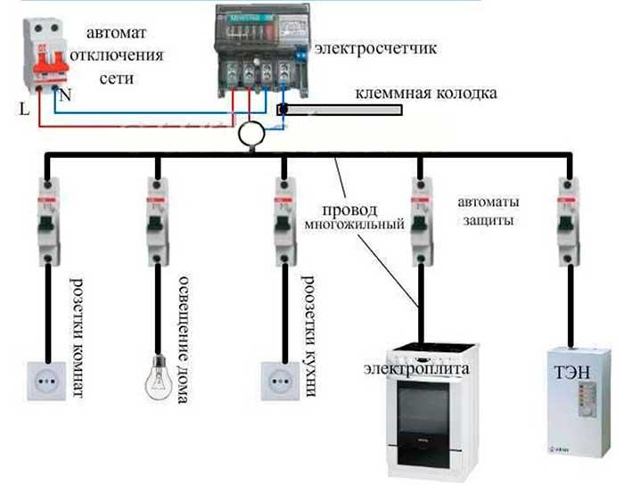 Как правильно подключить варочную индукционную панель. схемы, выбор кабеля, розетки, автоматов.