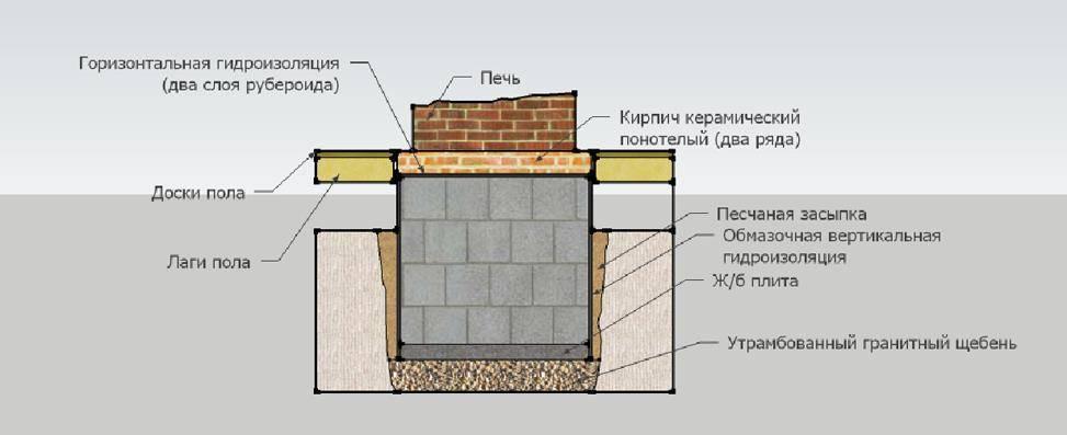 Размеры камина в доме, на какой высоте от пола распологать топку?